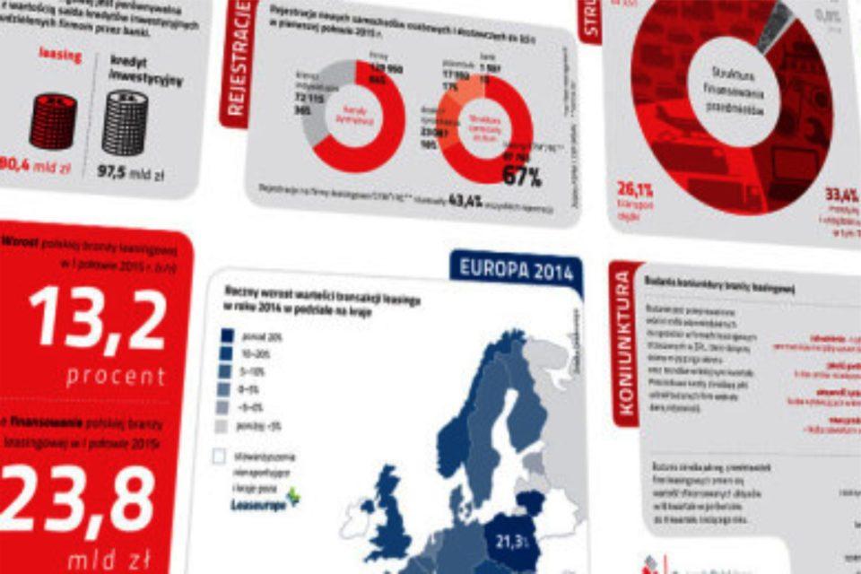 MŚP kiedy inwestują, sięgają po leasing. Wzrosła dynamika polskiej branży leasingowej - wyniki branży leasingowej po 3 kwartałach 2017.