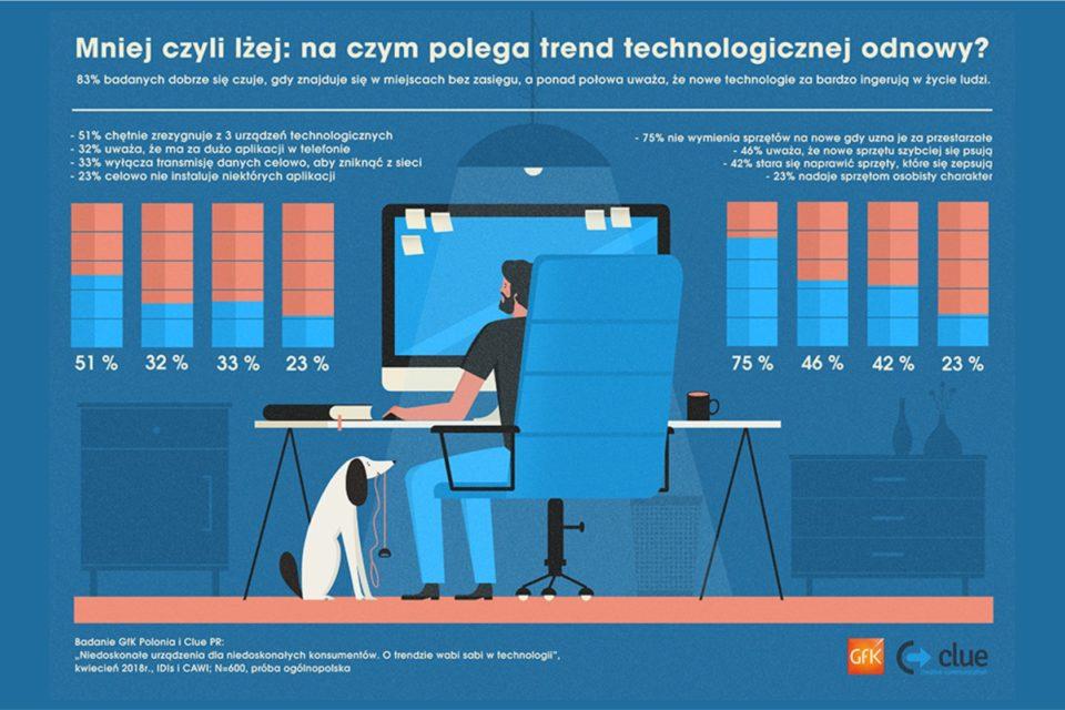 Nowy trend technologicznej odnowy, mniej czyli lżej – zmienia się podejście konsumentów – wynika z najnowszego raportu GfK Polonia i Clue PR.