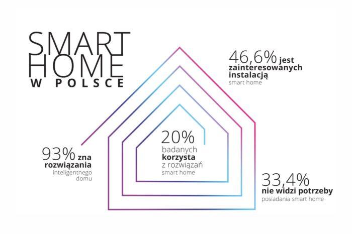 Czy Polacy chcą żyć w inteligentnych domach? - sprawdź wyniki badania przeprowadzonego przez agencję Pollster na zlecenie FIBARO.