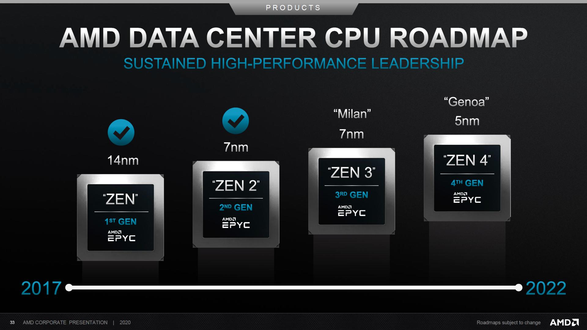 Mapa drogowa rozwoju procesorów AMD EPYC