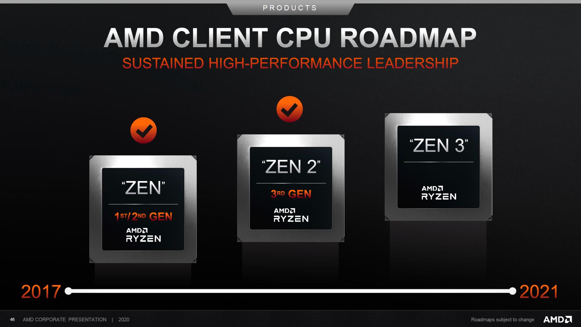 Mapa drogowa procesorów AMD Ryzen